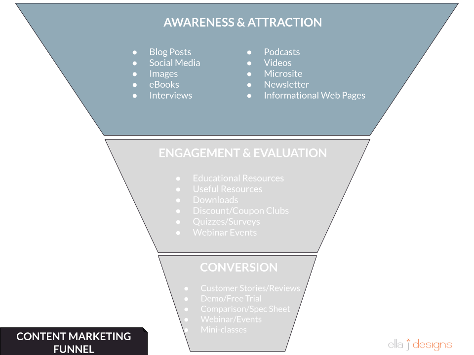 Ella J Designs Content Marketing Funnel - Awareness & Attraction