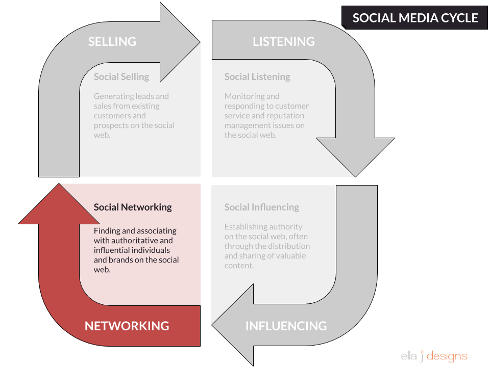 Ella J Designs Social Media Cycle Networking