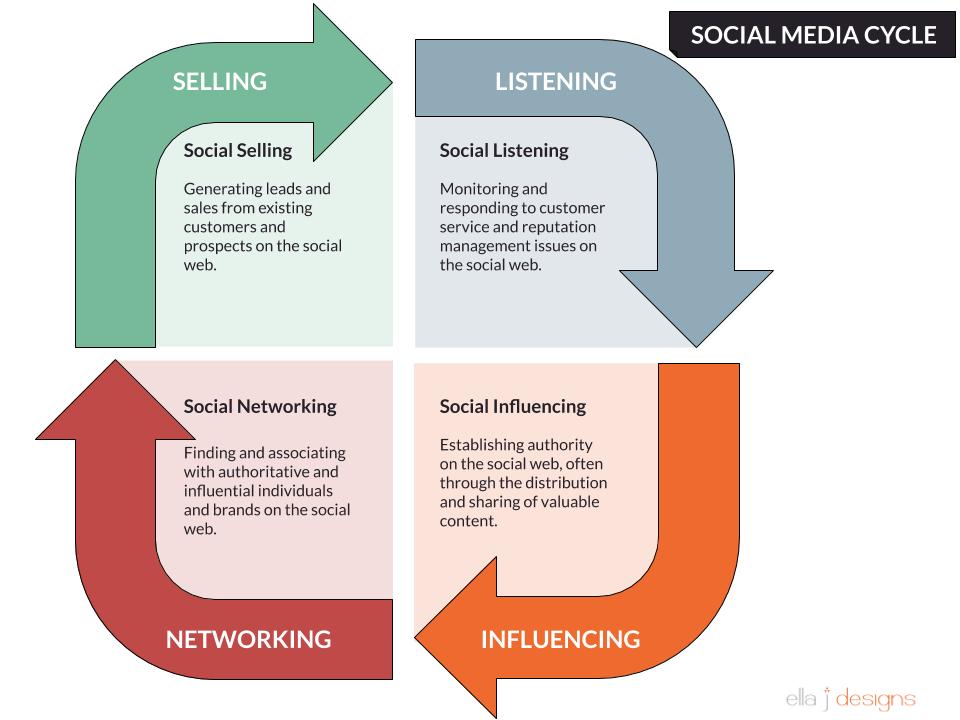 Ella J Designs - Social Media Cycle