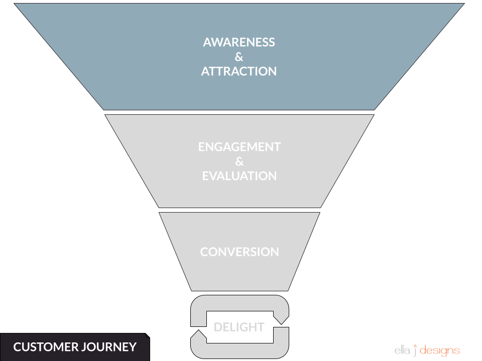 Ella J Designs Customer Journey Funnel - Awareness & Attraction