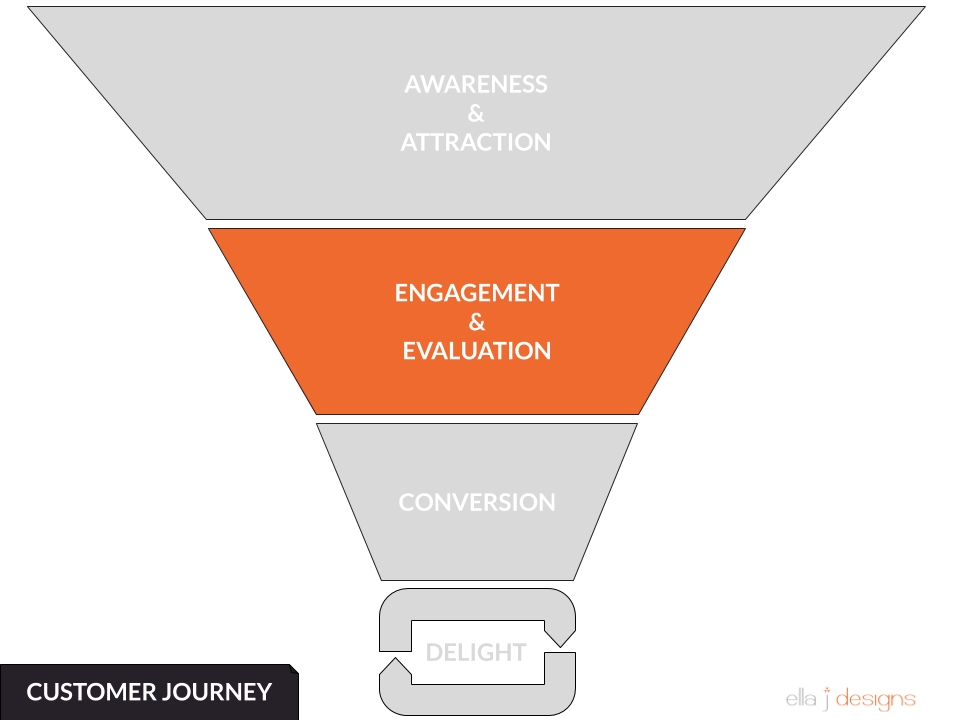 Ella J Designs Customer Journey Funnel - Evaluation & Engagement
