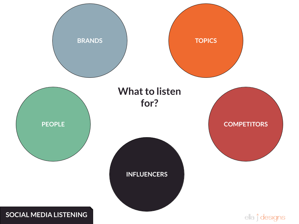 Ella J Designs Social Media Cycle - What to listen for?