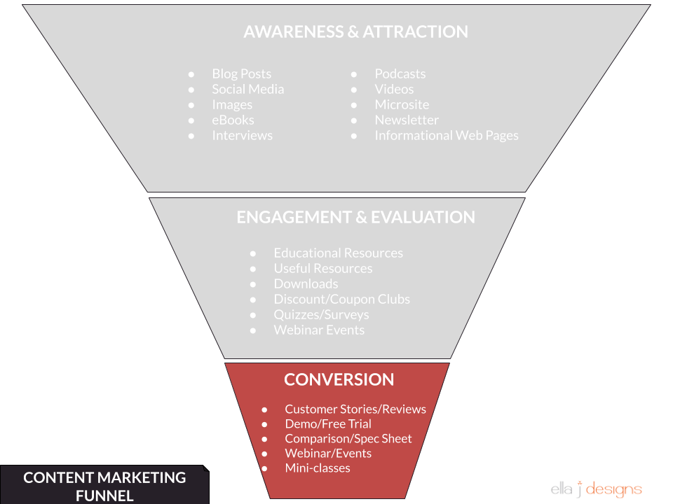 Ella J Designs Content Marketing Funnel - Conversions
