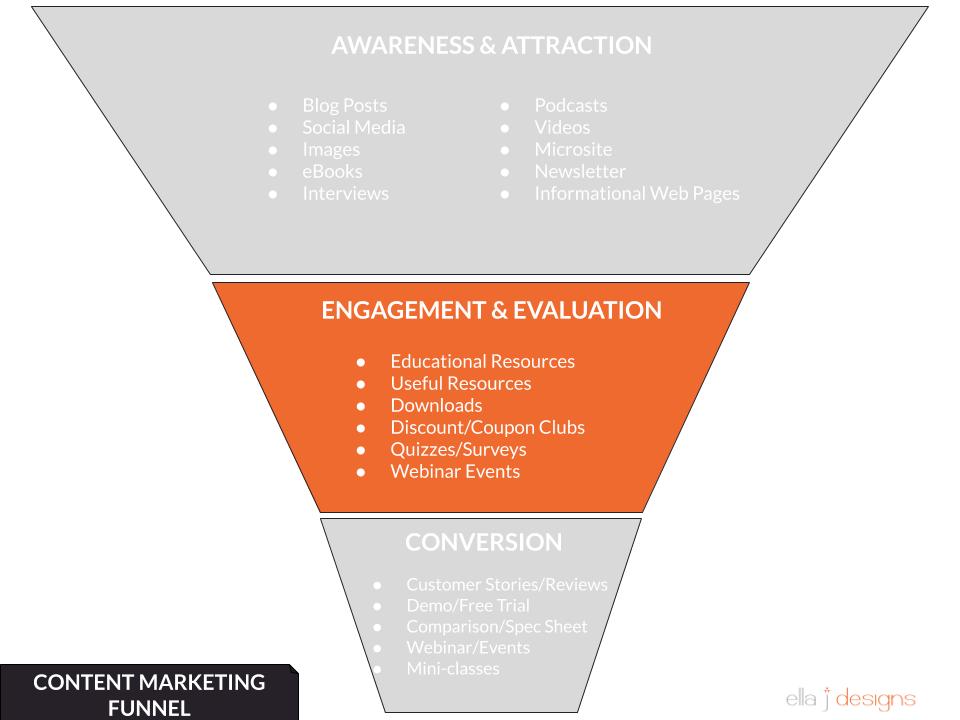Ella J Designs Content Marketing Funnel - Engagement & Evaluation