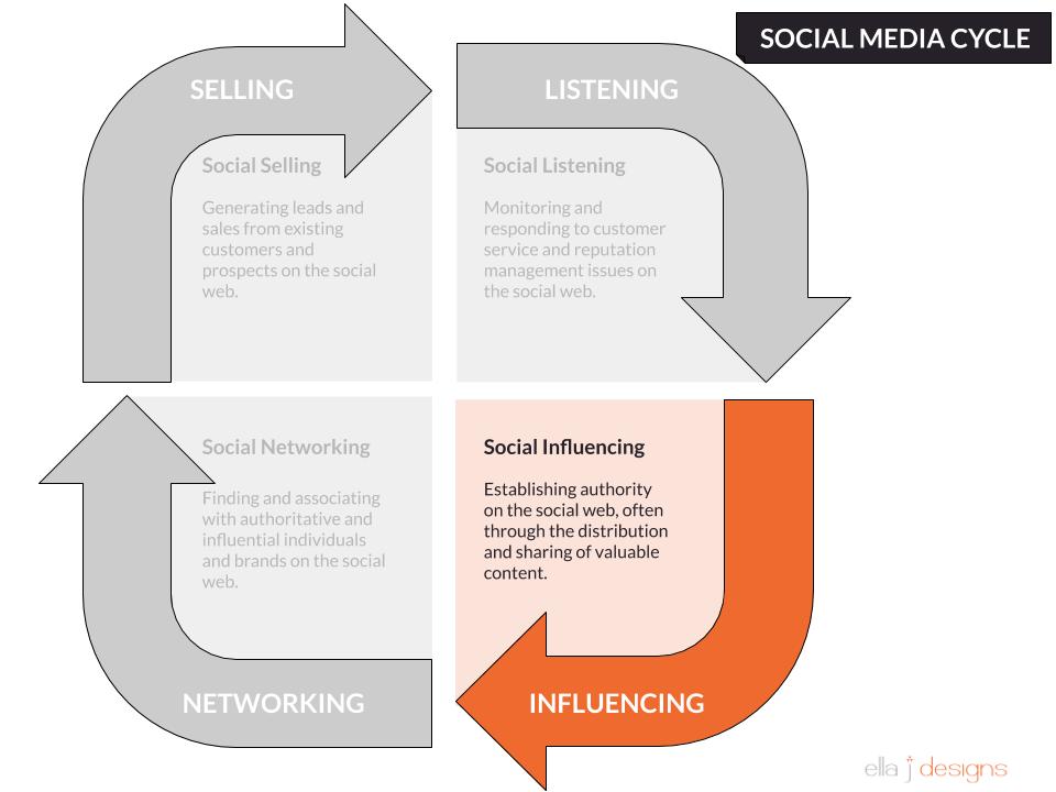 Ella J Designs Social Media Cycle Influencing