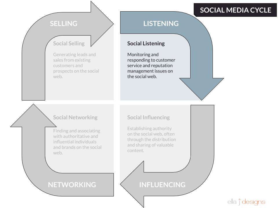 Ella J Designs Social Media Cycle Listening