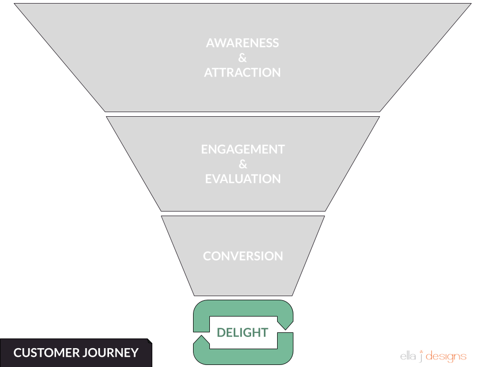 Ella J Designs Customer Journey Funnel - Delight