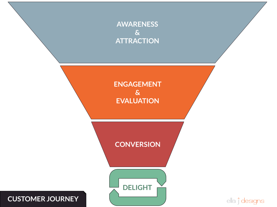 Ella J Designs Customer Journey Funnel